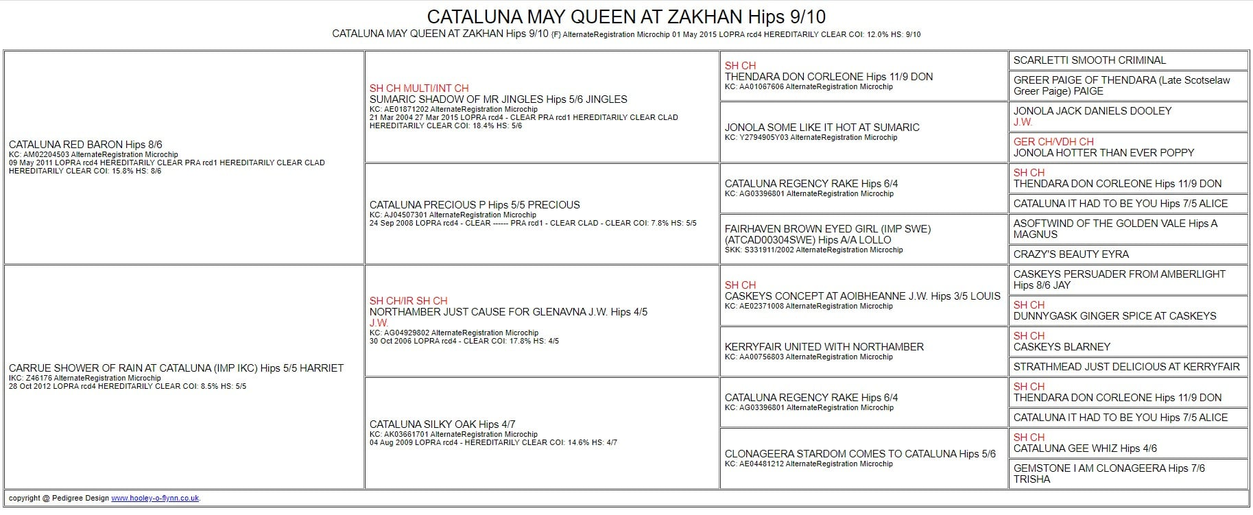 PEDIGREE: KENZIE - CATALUNA MAY QUEEN AT ZAKHAN