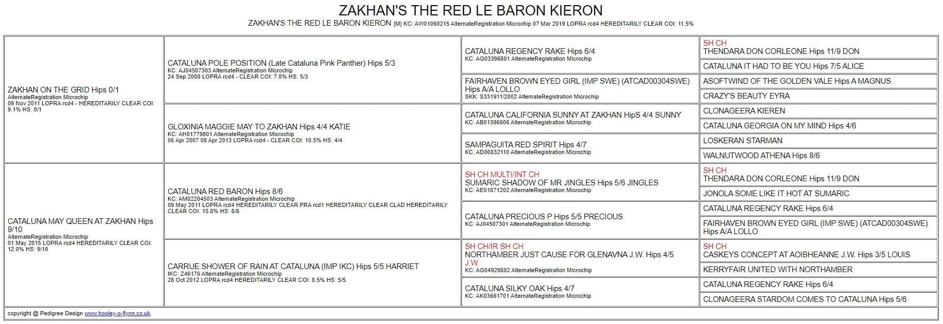PEDIGREE: KIEREN - ZAKHAN THE RED LE BARON